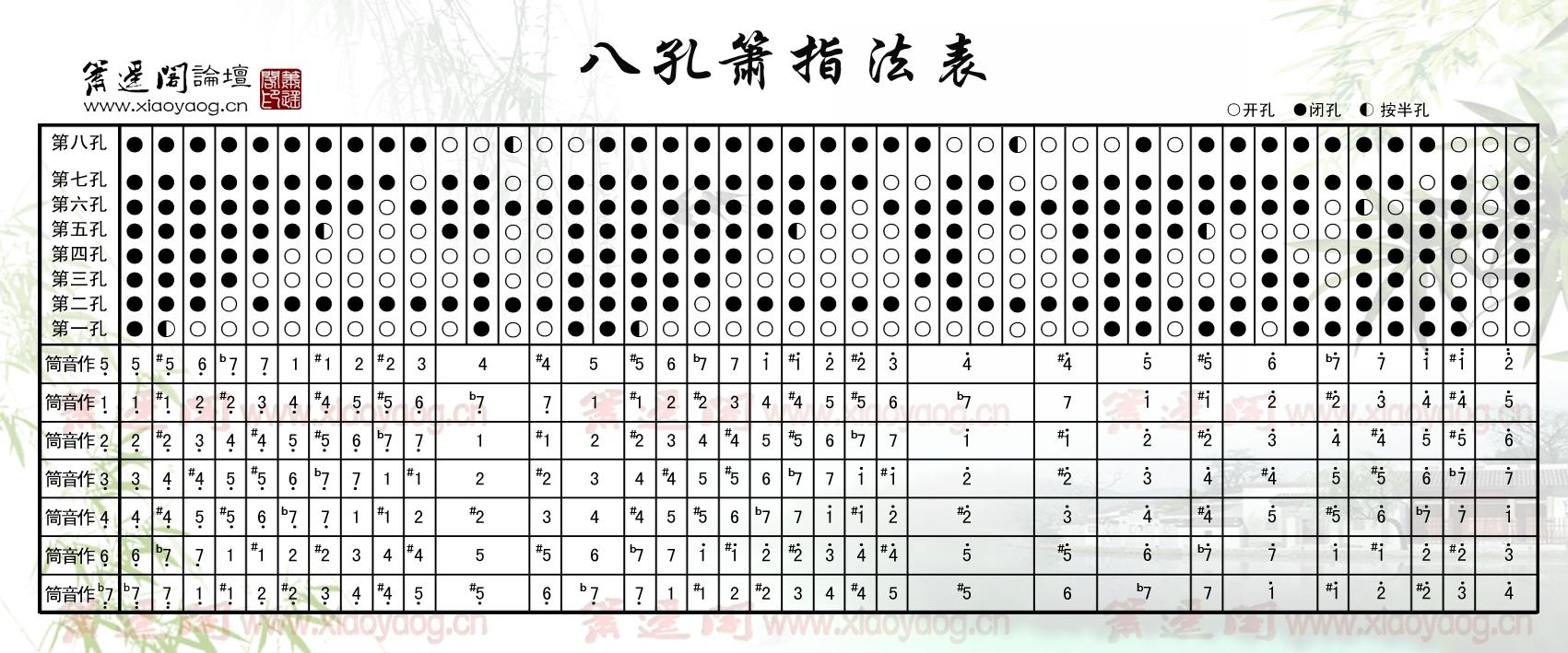51vv社区下载_涩彩...艺影空间-文章-箫遥阁八孔箫指法表